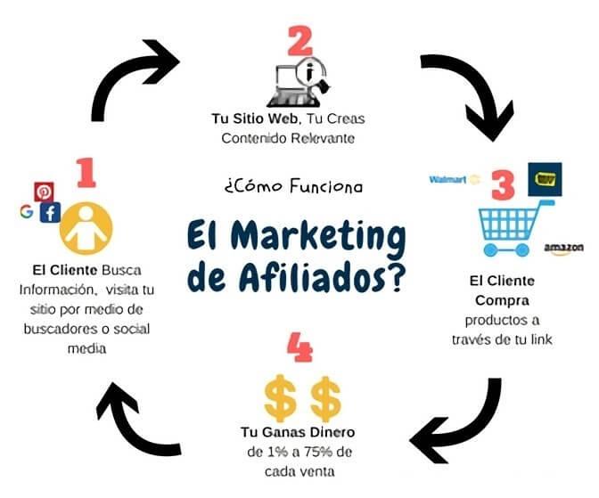 Explicación de cómo funciona el marketing de afiliados