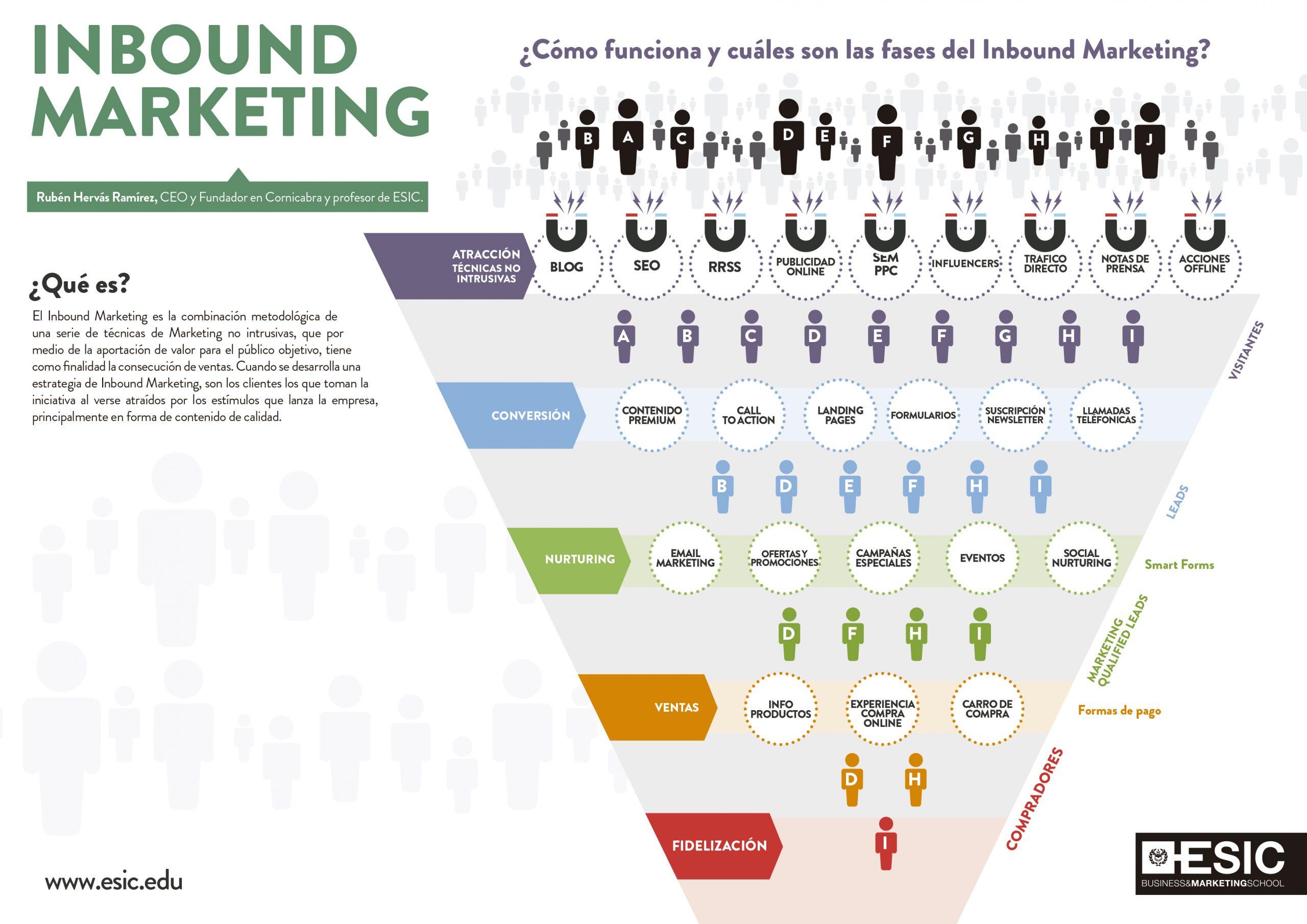 Fuente: https://www.esic.edu/saladeprensa/prensa/noticia/como-funciona-y-cuales-son-las-fases-del-inbound-marketing